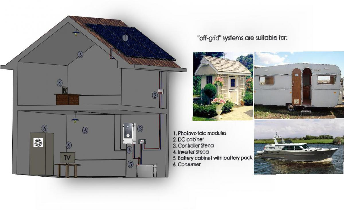 Photovoltaic systems for houses | Producer of photovoltaic modules ...