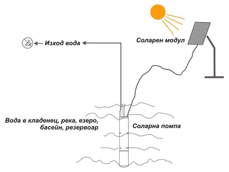 Соларна помпа за добив на вода 4TSC8