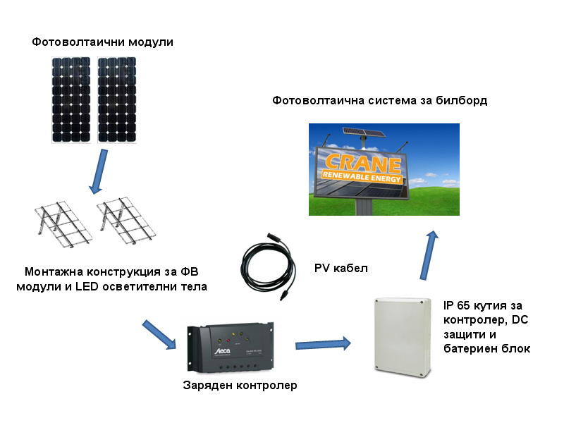 photovoltaic billboard from Crane Ltd.